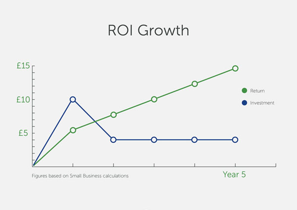 Digital Asset Management ROI